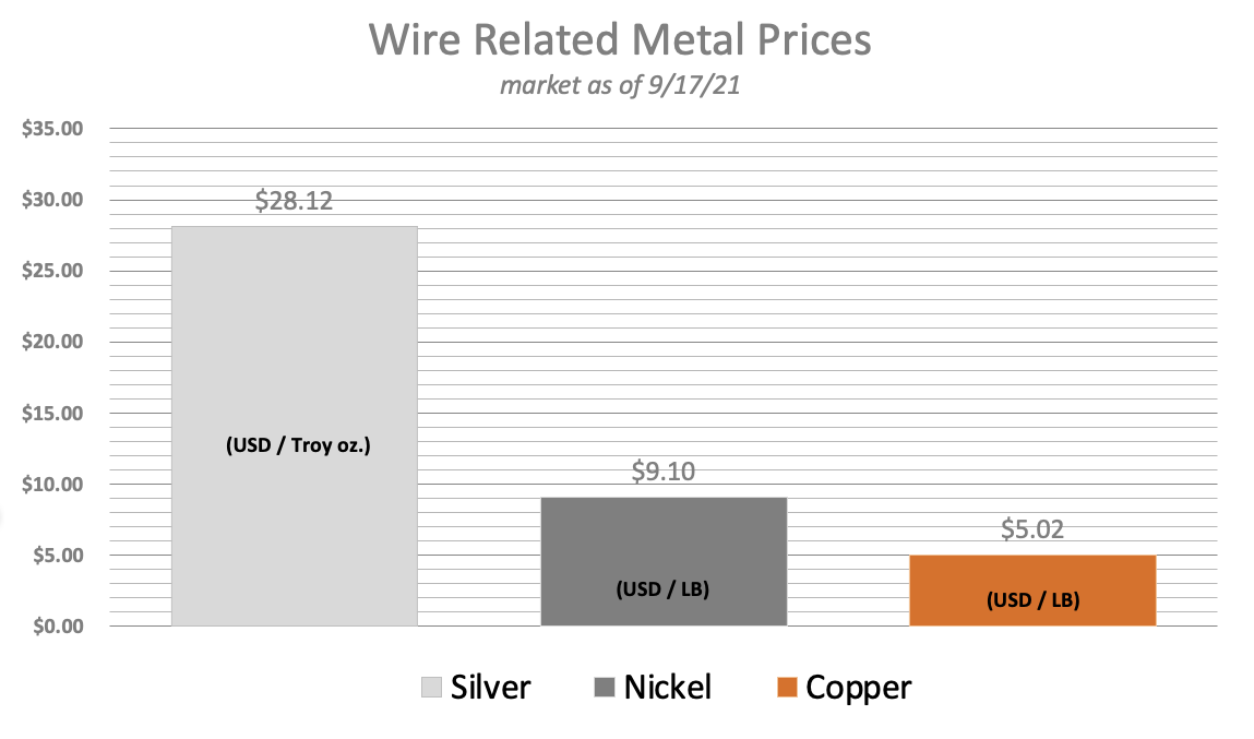 All Metals Prices